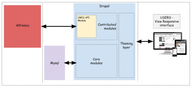 Drupal + Alfresco - A next gen Content Strategy